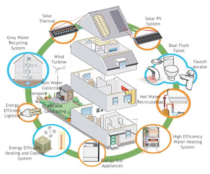 Schema Efficienza Energetica